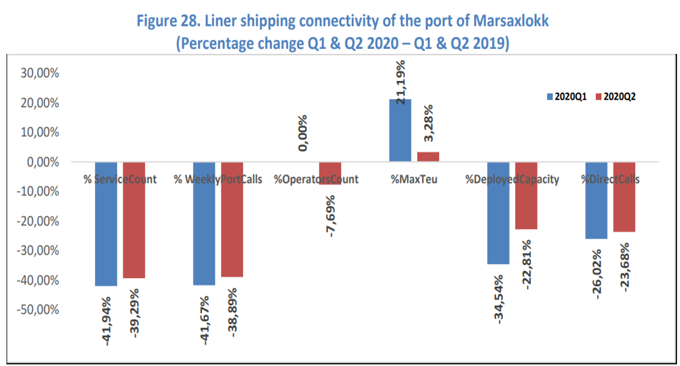 Liner shipping connectivity of the port of Marsaxlokk graph