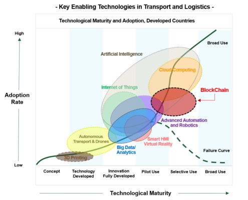 key enabling technologies in transport and logistics diagram
