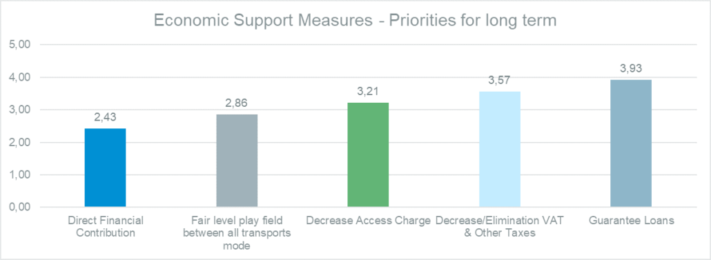 Priorities for long-term economic support measures to rail transport
