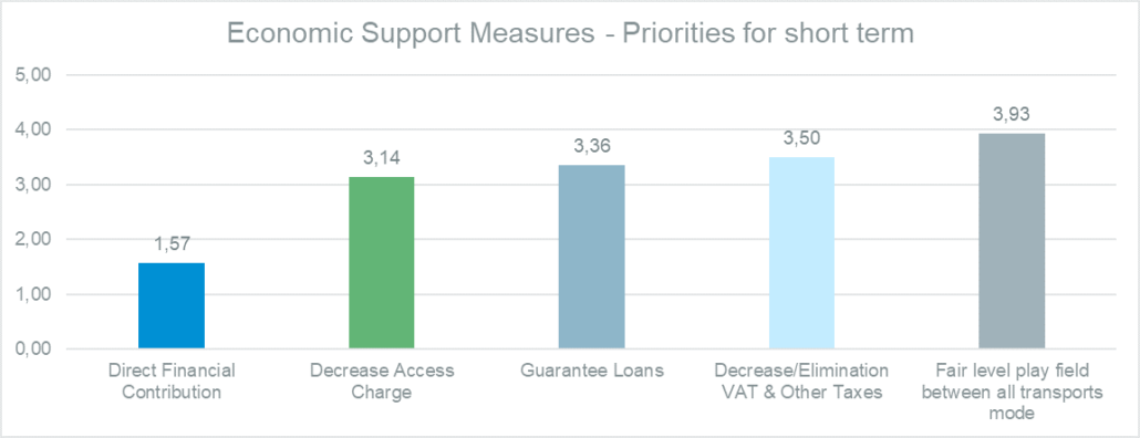 Priorities for short- or medium-term economic support measures. to rail transport