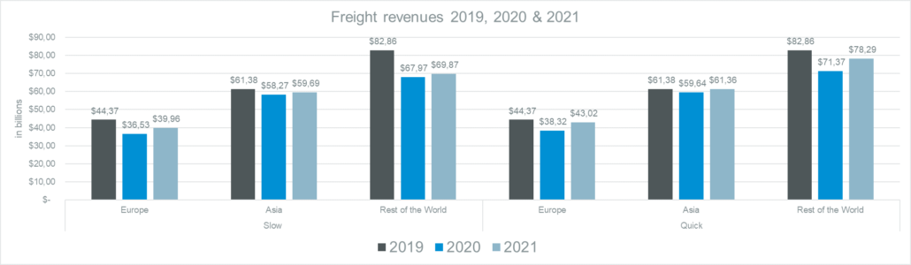 freight revenues graphic
