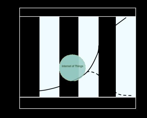 Illustration of the IoT economic impact