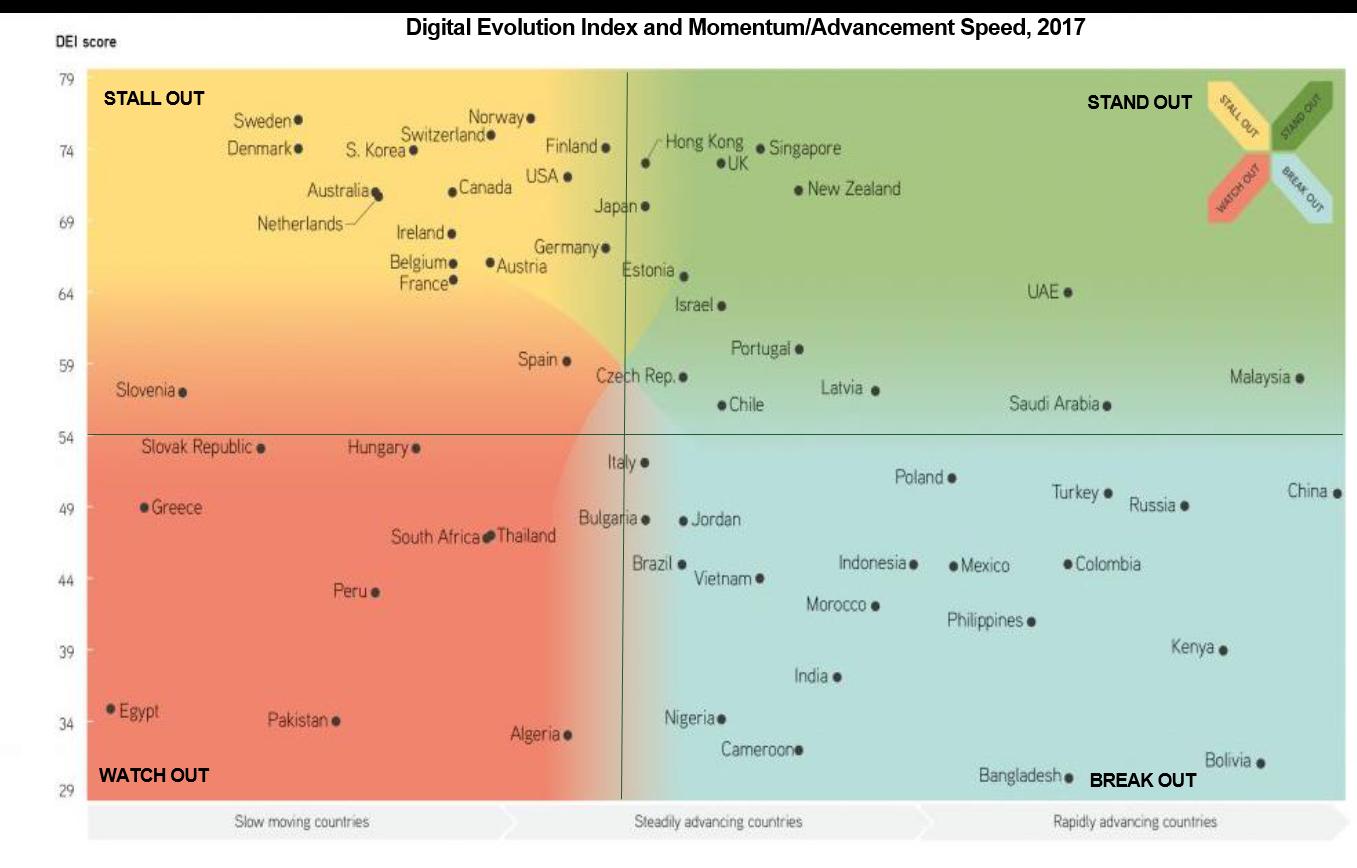 Digital Evolution Index and Momentum/Advancement Speed, 2017
