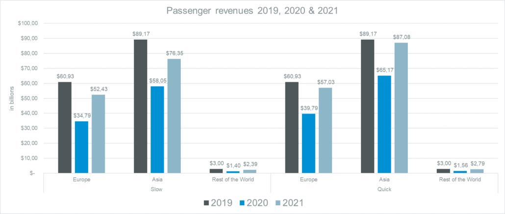 Rail passenger revenues 2019, 2020, 2021