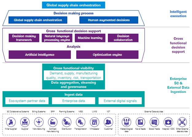 global supply chain orchestration scheme
